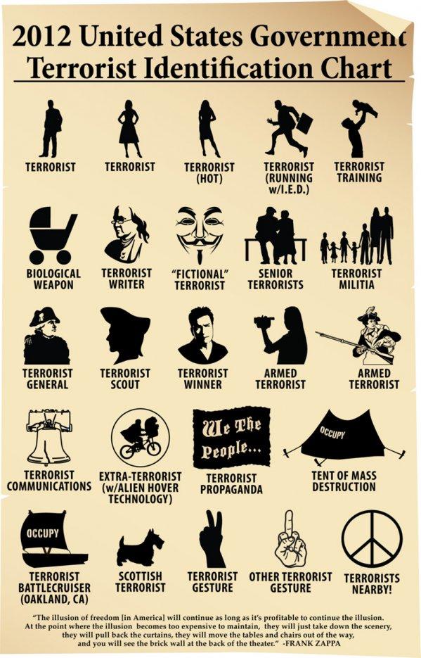 Name:  2012_us_terrorist_identification_chart_9480.jpg Views: 185 Size:  128.4 KB