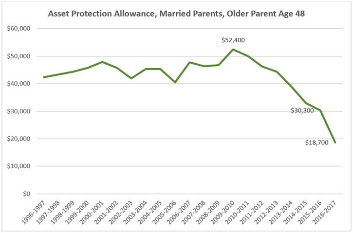 Name:  asset-protection-allowance-older-parent-age-48-line-chart.jpg Views: 94 Size:  45.3 KB