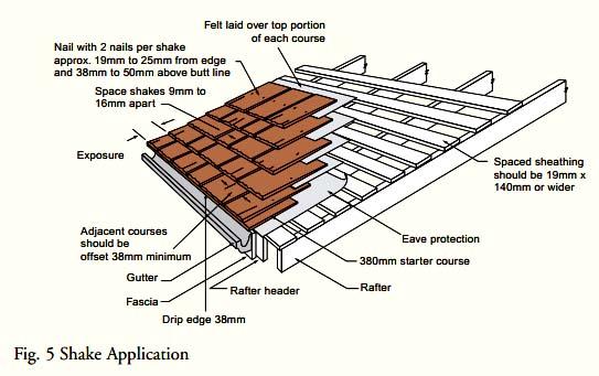 diy cedar shingle roof the cellar - Shingling A Roof