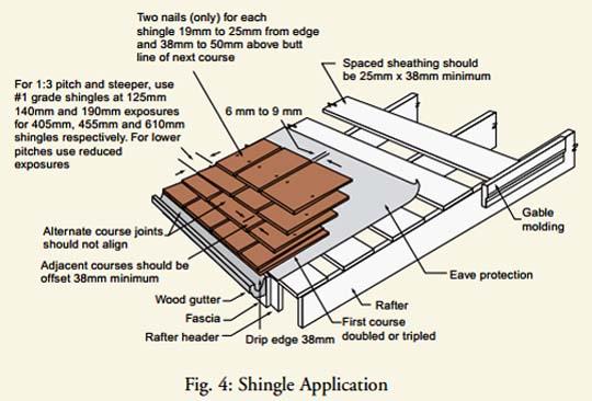 Diy Cedar Shingle Roof The Cellar